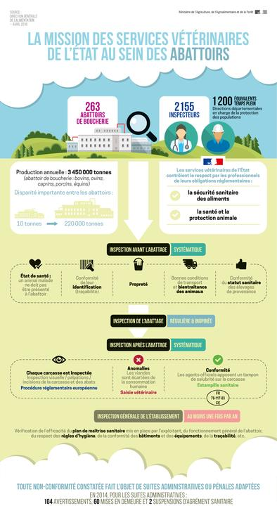 abattoirs infographie
