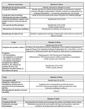 Tableaux Limitation des usages en eau - 10 09 19_Page_1